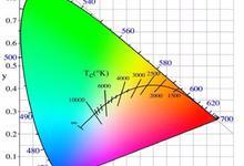 键摄者说⑭:为什么你拍到的色彩,总不似你看到的那般?